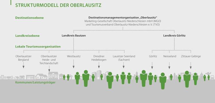 Touristisches Strukturmodell Oberlausitz LTV Sachsen e.V.
