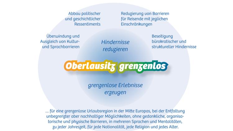 Vision Oberlausitz OE Grafik